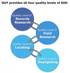 SUE quality levels